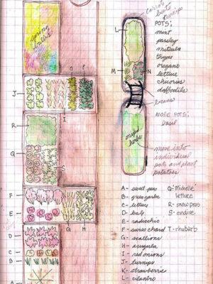 gardennotes